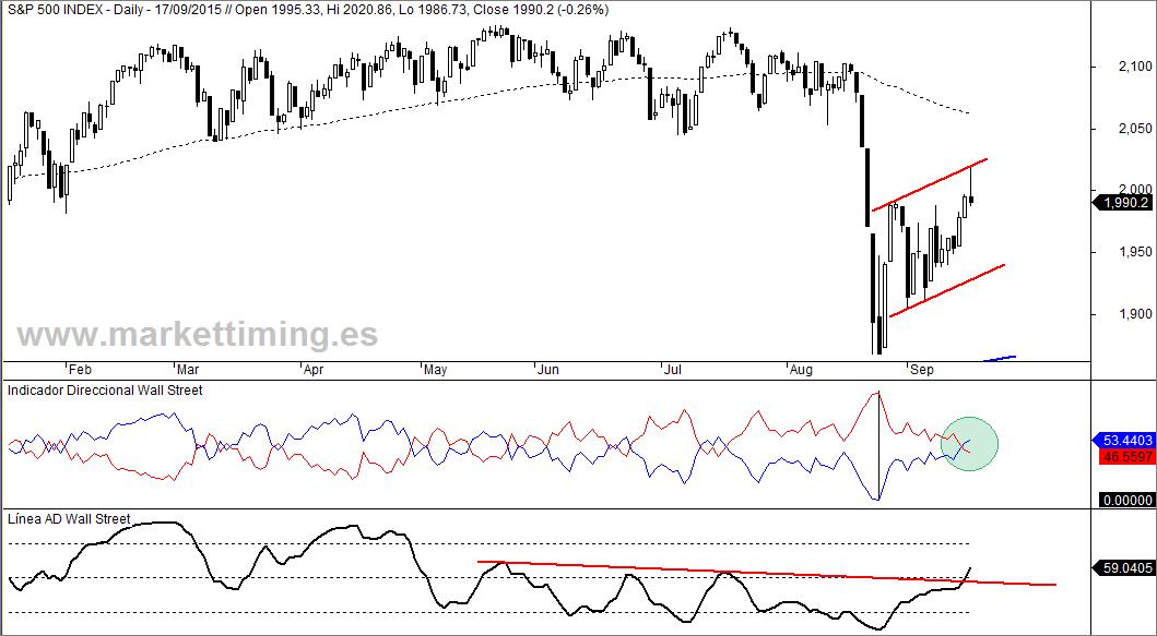 S&P 500, indicador direccional y Línea ADn