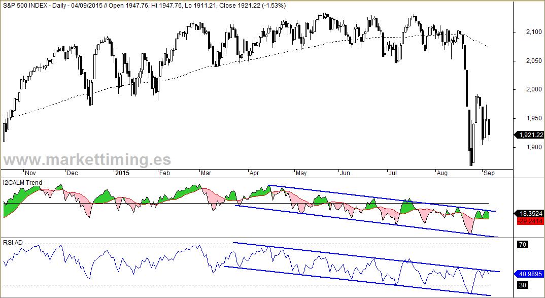 S&P 500, indicador I2CALM-Trend y RSI de la línea AD