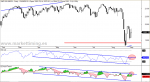 S&P 500 y RSI de la Línea AD e I2CALM Trend