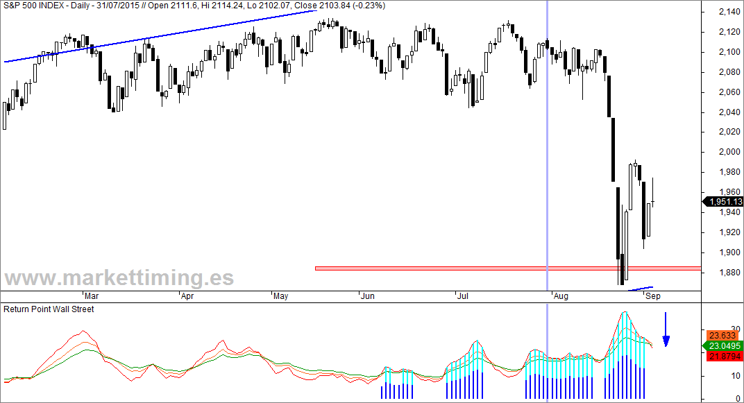 S&P 500 y Return Point