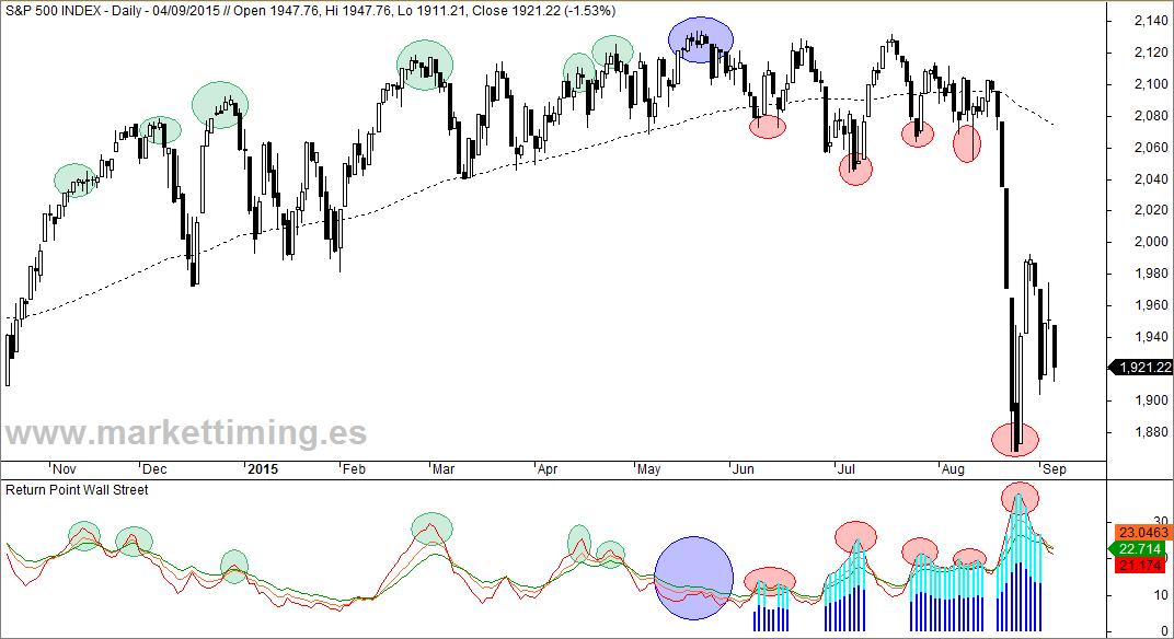 S&P500 y Return Point
