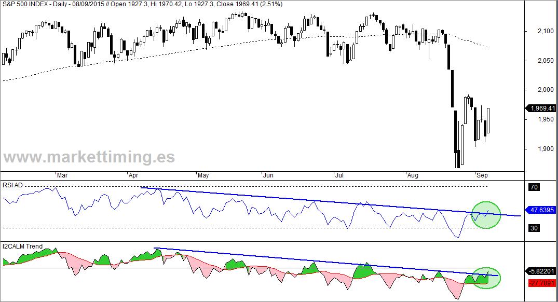 S&P500, RSI de la Línea AD e I2CALM Trend