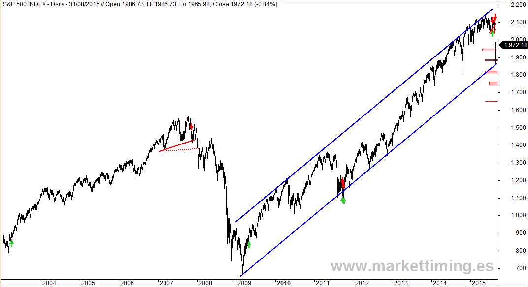 S&P 500 y sistema de RohmMcEvan