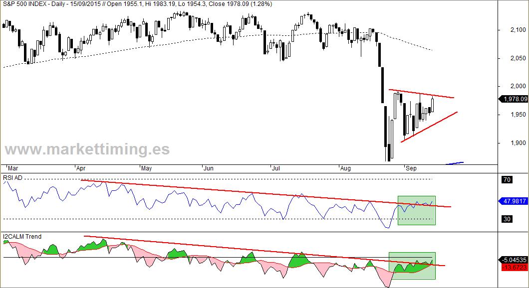 S&P 500 y amplitud de mercado