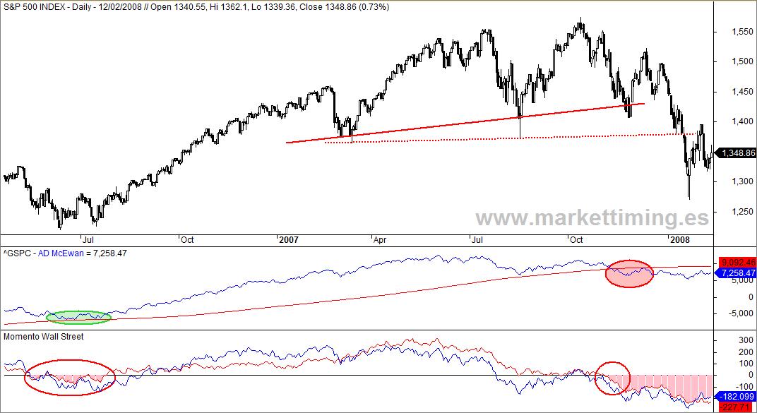 S&P 500, momento weinstein, Línea Avance / Descenso %