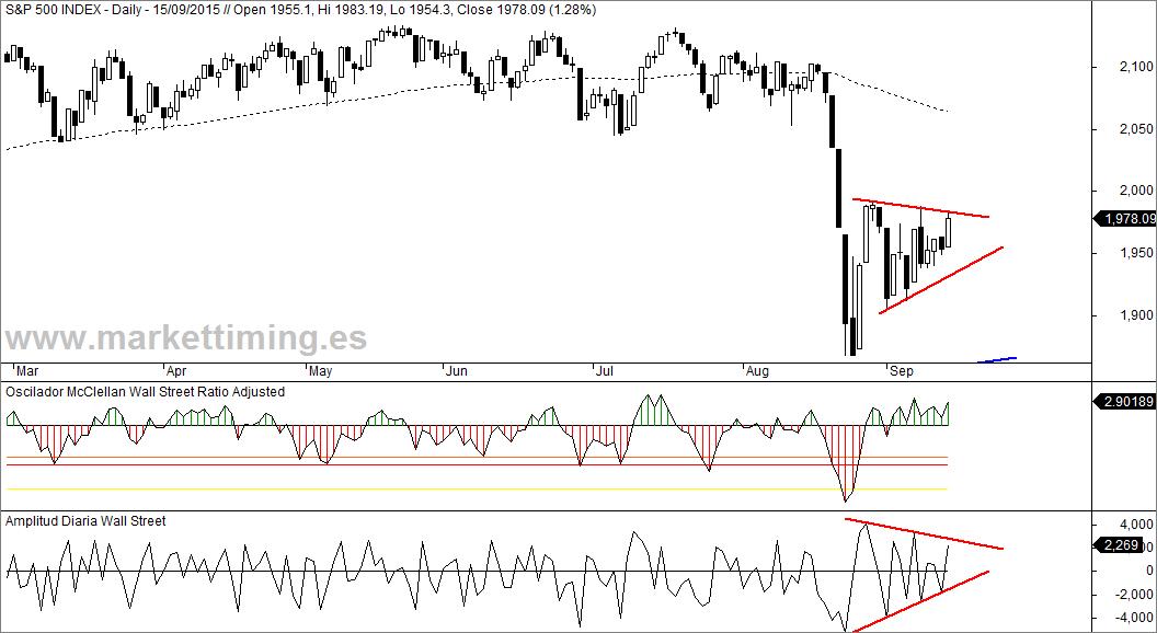 S&P 500, Oscilador McClellan Wall Street y amplitud diaria