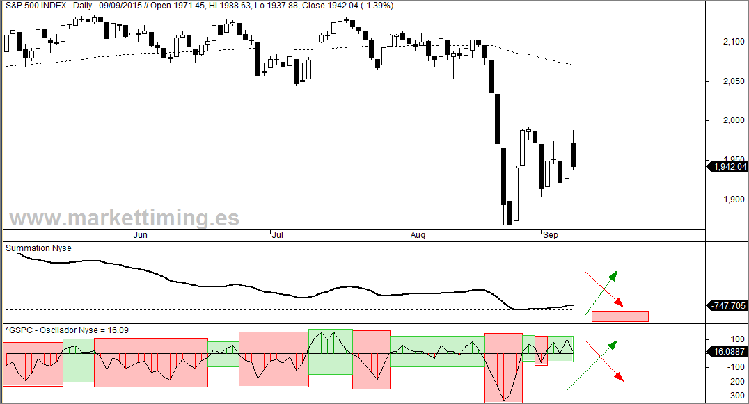 S&P 500, Summation Index del Nyse y Oscilador McClellan