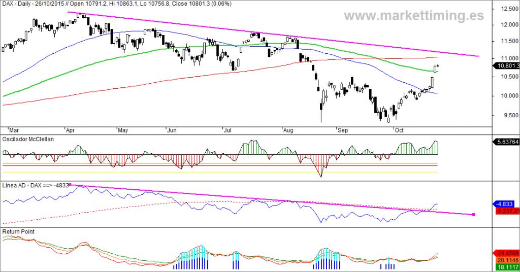 Dax, oscilador McClellan, Línea AD y return point del mercado alemán