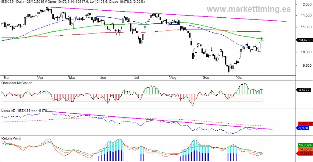 Ibex, oscilador McClellan, Línea AD y return point del mercado español