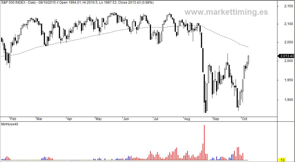 S&P 500 y mínimos del Nyse