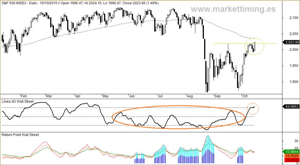 S&P 500, Return Point y ADn
