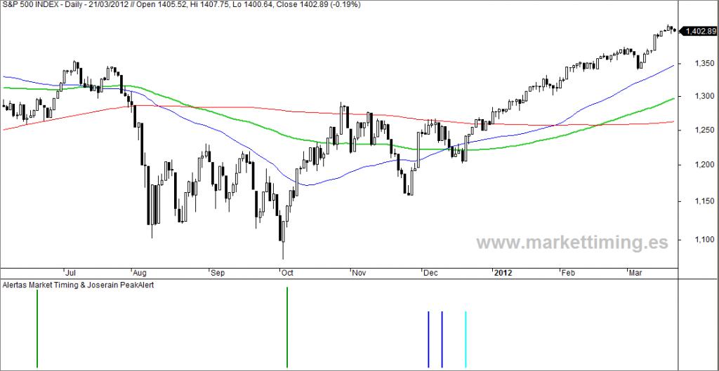 S&500 y señales market Timing en 2011