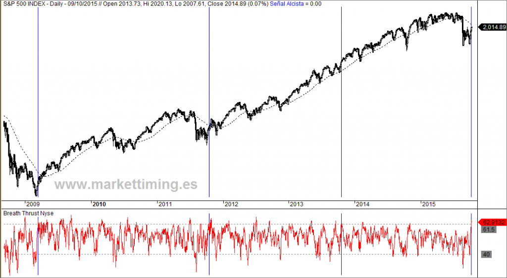 S&P 500 y Breath Thrust