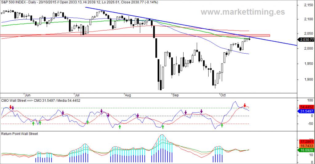 S&P 500, CMO, Return Point, amplitud