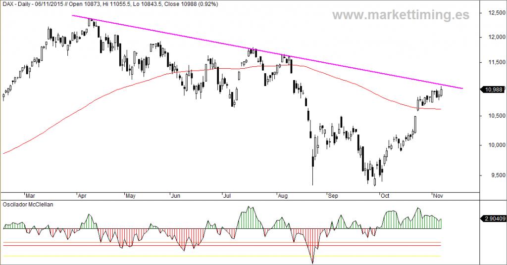 Dax y Oscilador McClellan del mercado alemán