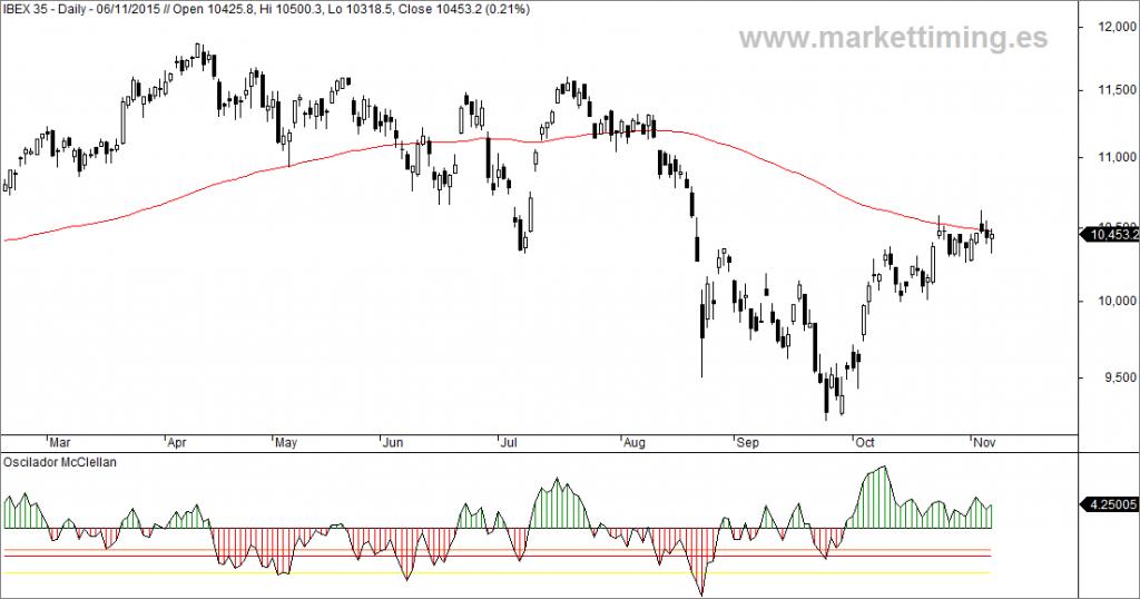 Ibex y Oscilador McClellan del mercado español