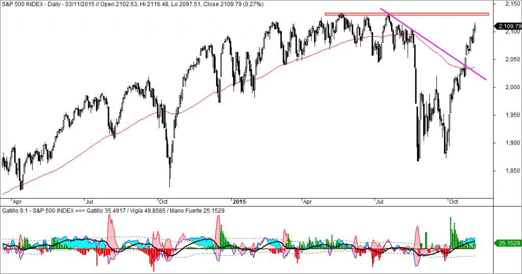 S&P 500, Gatillo