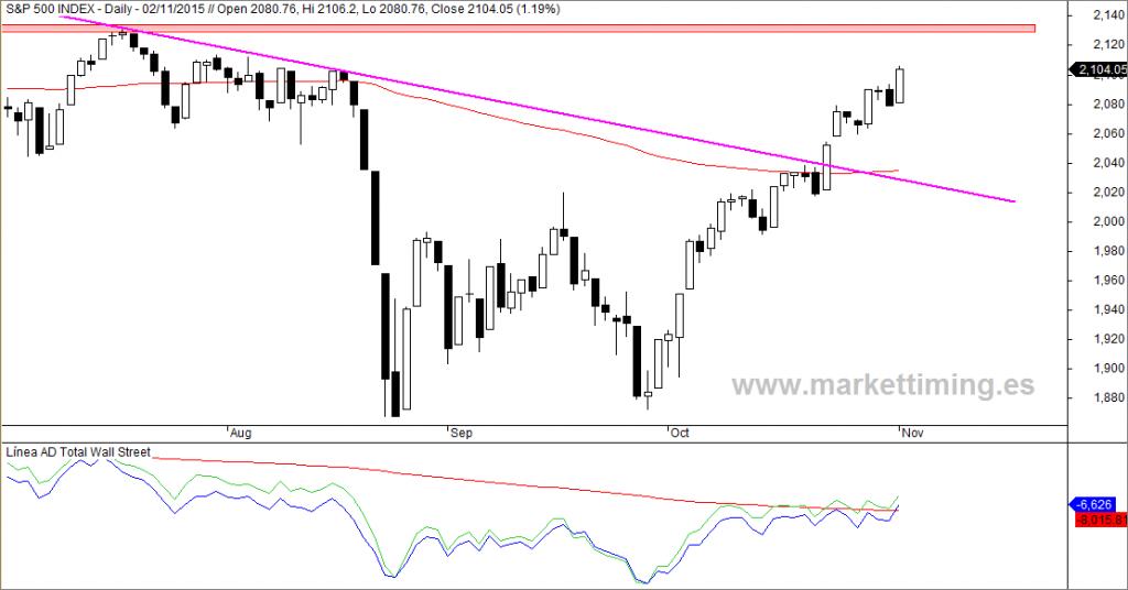 S&P 500, Línea de Avance / Descenso