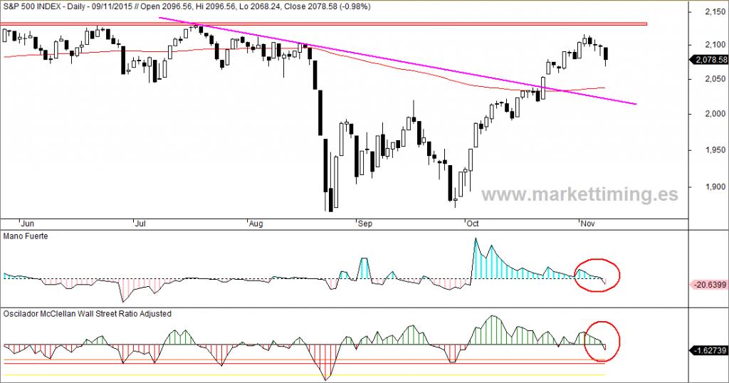 S&P 500, Oscilador McClellan y Mano fuerte