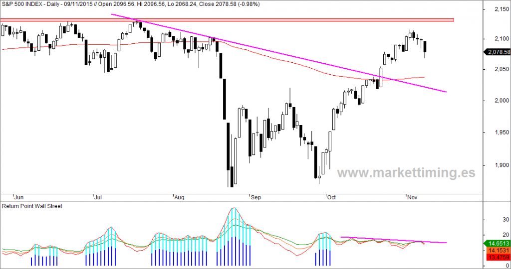 S&P 500, Return Point