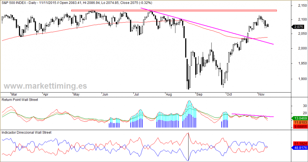 SP 500, Return Point, Indicador Direccional