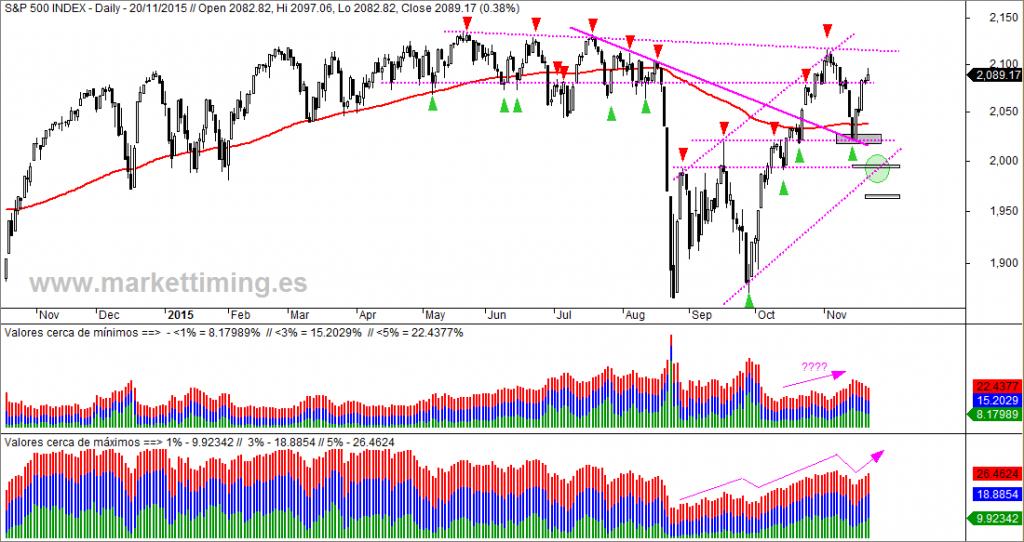 SP500, máximos y mínimos Wall Street