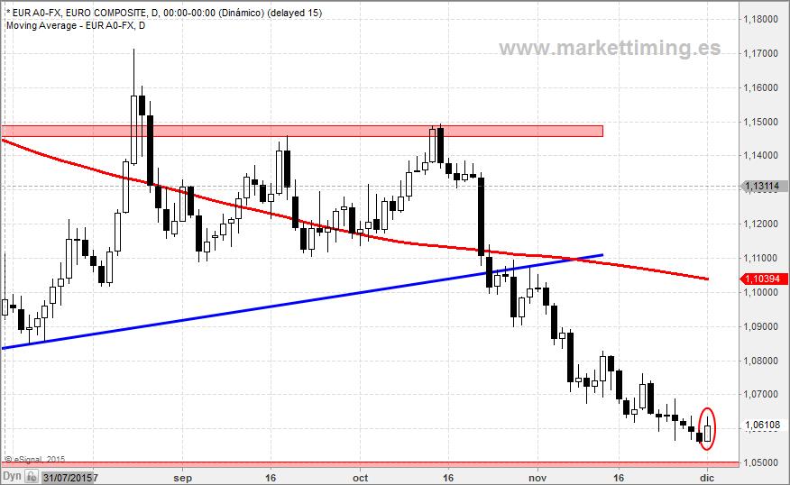Euro/ dolar