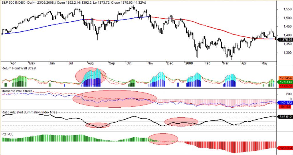 S&P 500, indicadores de cambio de tendencia
