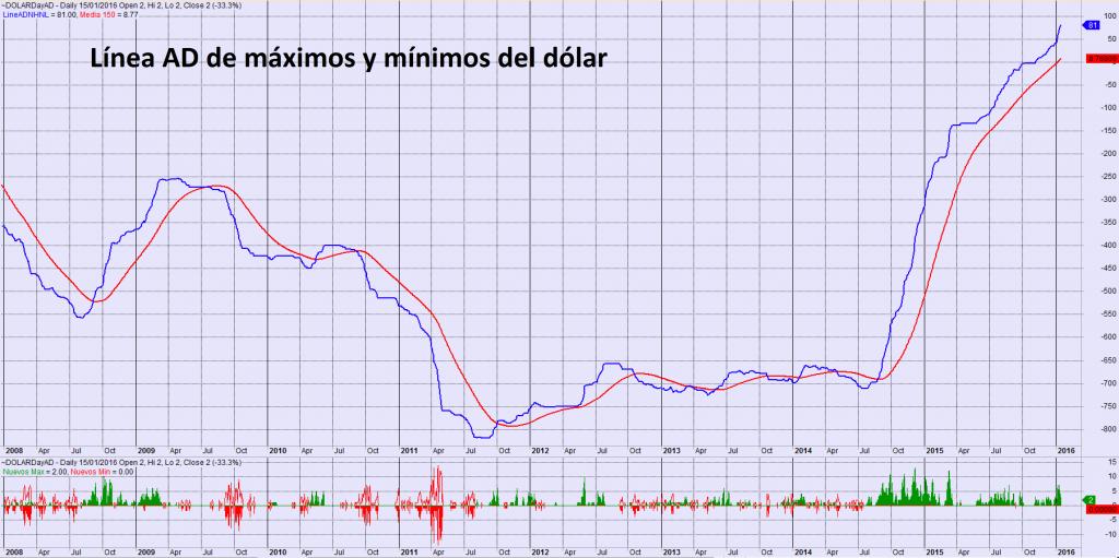 AD de máximos y mínimos del dólar