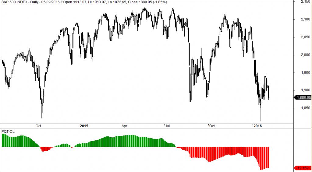 PQT-CL, avisador de cambios de tendencia