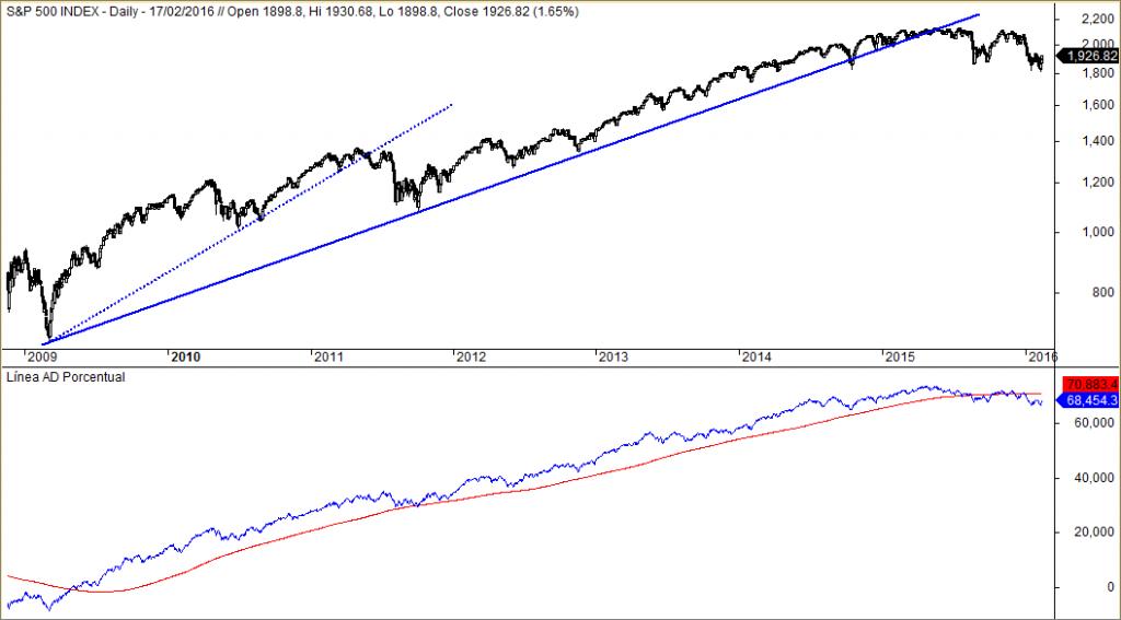 S&P 500 y Linea AD