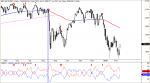 S&P 500 señal de cortos