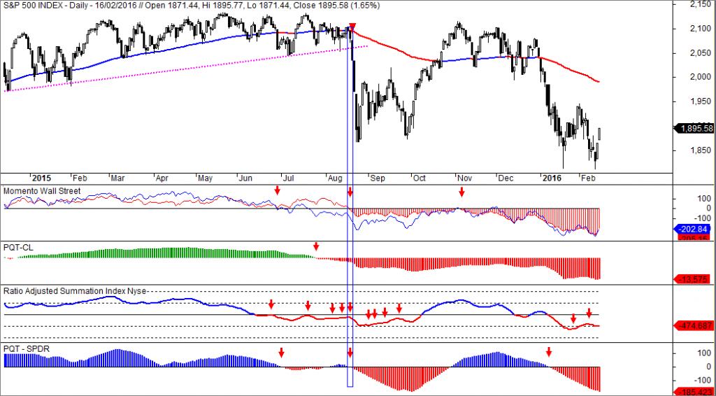 S&P 500 operativa corta