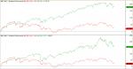 Ibex, SP y Dax desde marzo de 2009