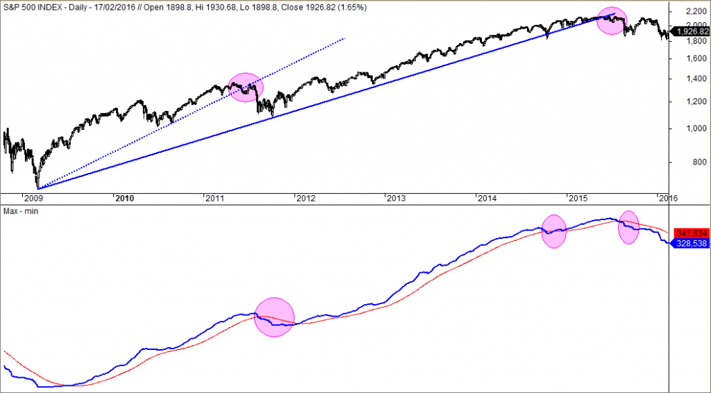 S&P 500 línea de máximos y mínimos anuales