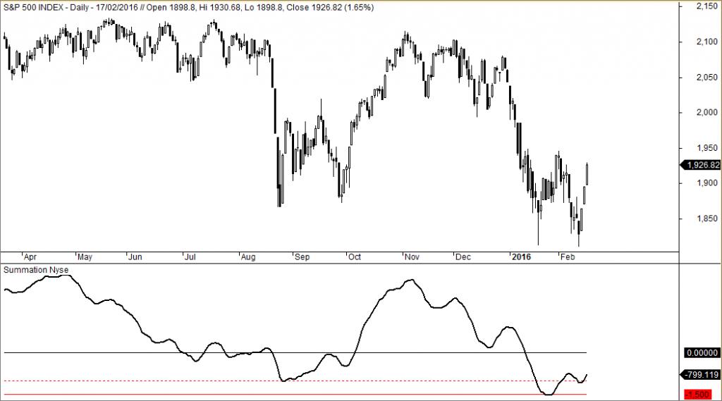 S&P 500 y Summation Index