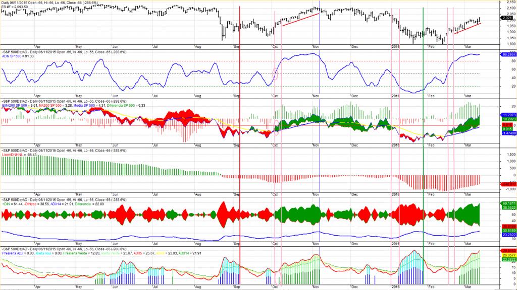 S&P 500, amplitud mercado USA
