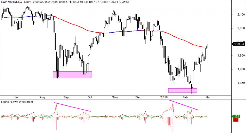 S&P 500, Nuevos máximos y Nuevos mínimos