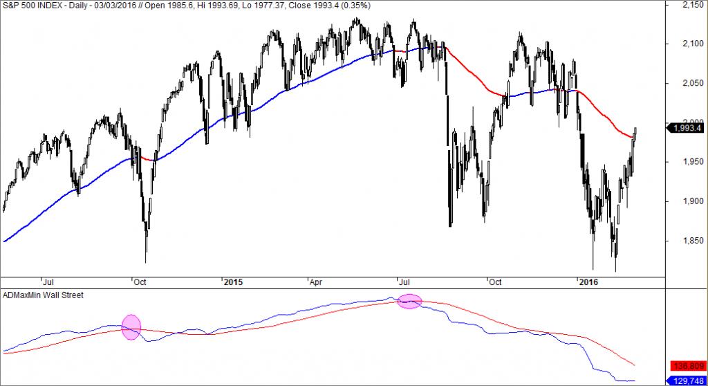 S&P 500, Nuevos Máximos y Mínimos AD