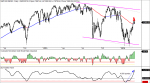 SP500, Oscilador McClellan, Summation