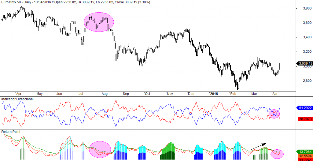 Eurostoxx, ADX, Return Point