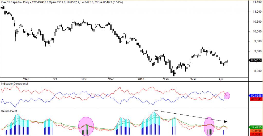 Ibex. ADX, Return Point
