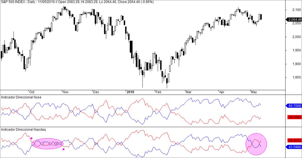 sp500 indicador direccional