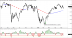 sp500 market timing