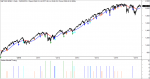 sp500 market timing