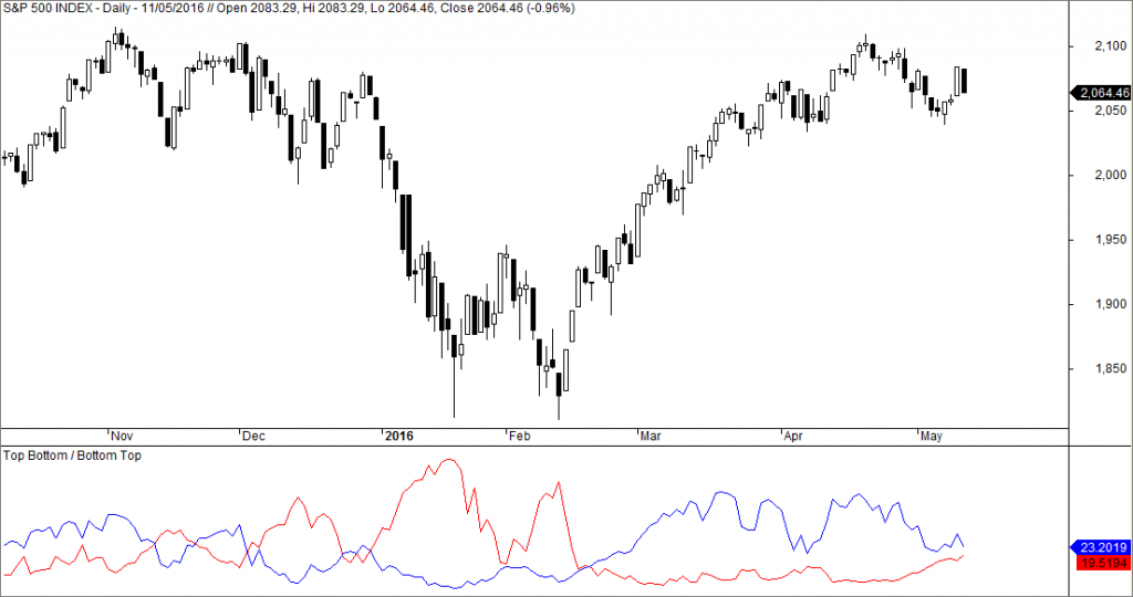 sp500 topbottom wall street
