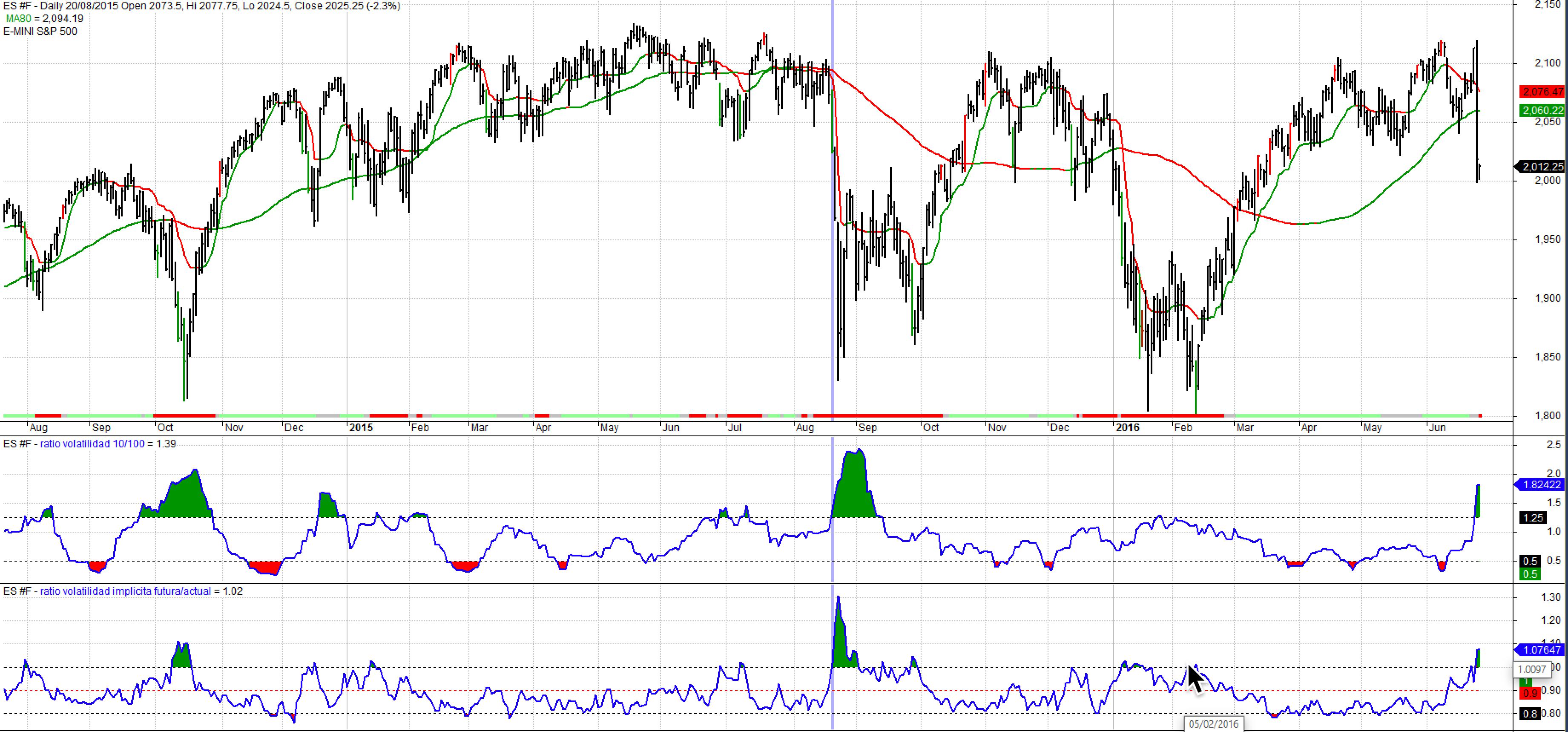 Ratio volatilidad