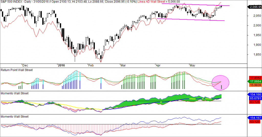 sp500, linea ad, momento weinstein, return point