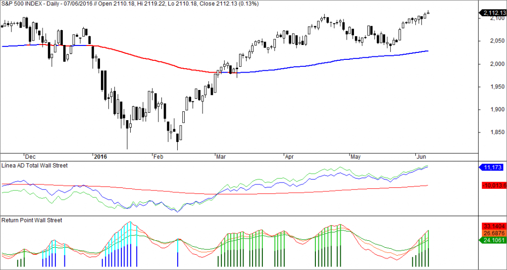 sp500 linea ad return point