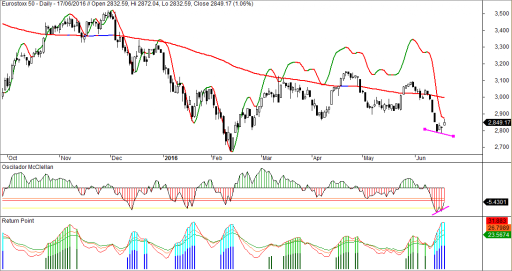 Eurostoxx, Oscilador McClellan, Return Point